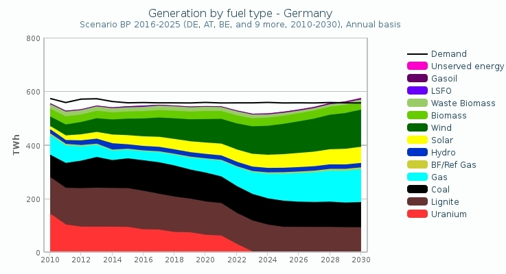 Fuel generation Germany